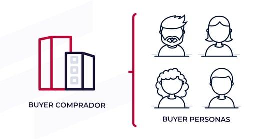 Buyer Comprador Vs Bayer personas