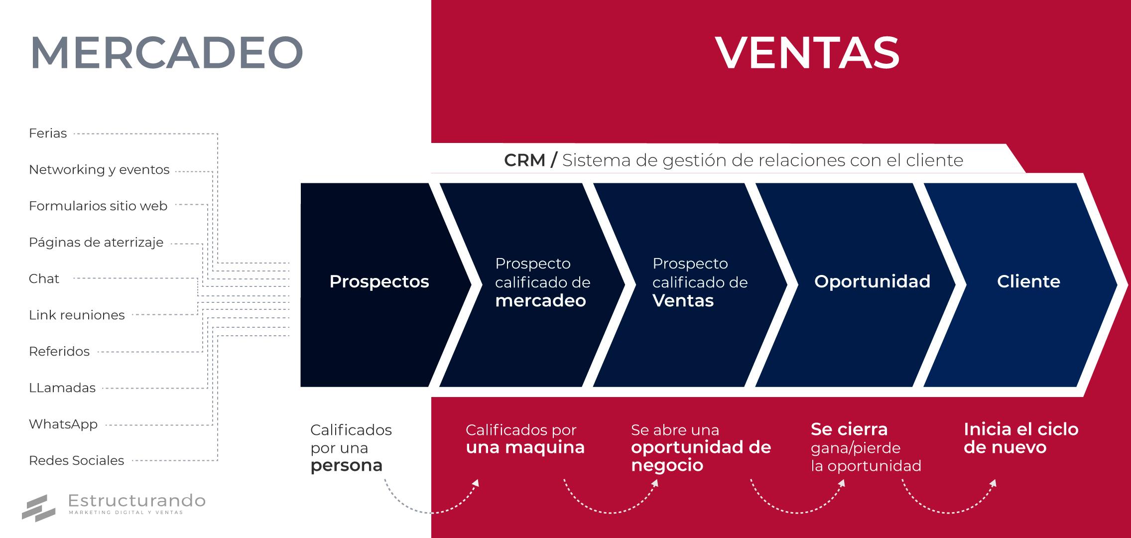 infografia-marketing+sales-v2 (1)